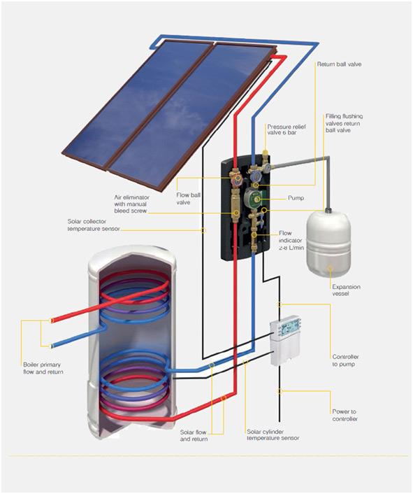 Solar Thermal William Smith Heating Solutions Scotland Ltd